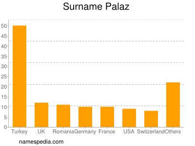 Surname Palaz
