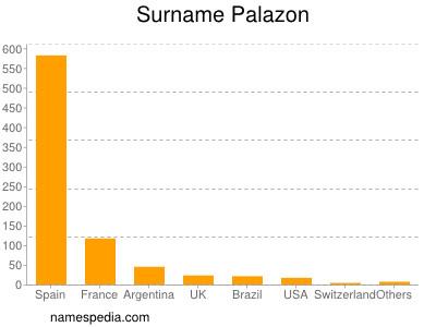 Surname Palazon
