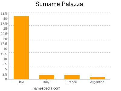 Surname Palazza