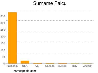 Surname Palcu
