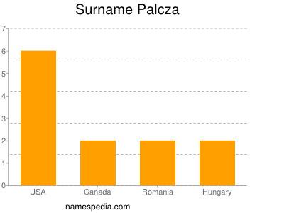 Surname Palcza