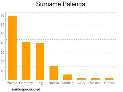 Surname Palenga