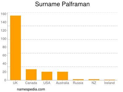 Surname Palframan