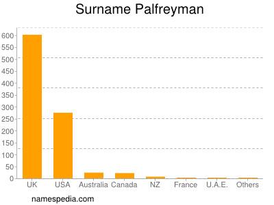 Surname Palfreyman