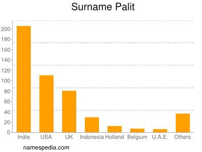 Surname Palit