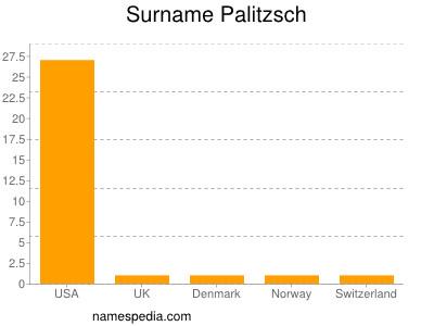 Surname Palitzsch