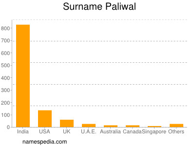 Surname Paliwal