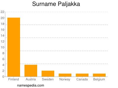 Surname Paljakka