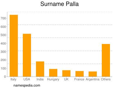 Surname Palla