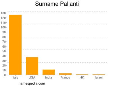 Surname Pallanti