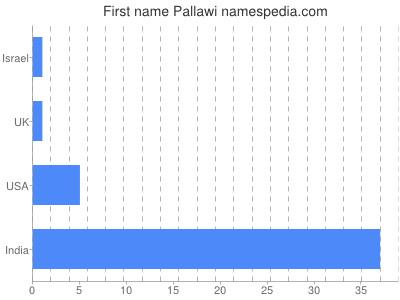 Given name Pallawi