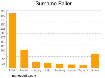 Surname Paller