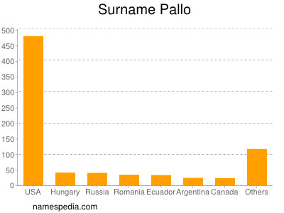 Surname Pallo