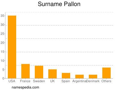 Surname Pallon