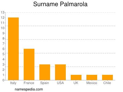 Surname Palmarola
