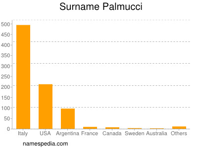 Surname Palmucci
