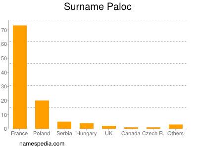 Surname Paloc