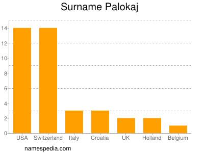 Surname Palokaj