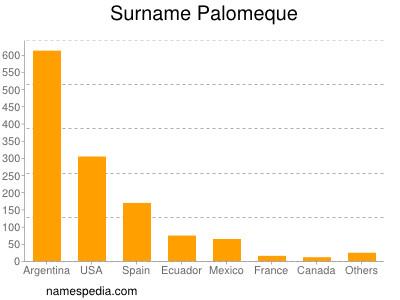Surname Palomeque