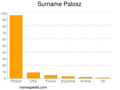 Surname Palosz