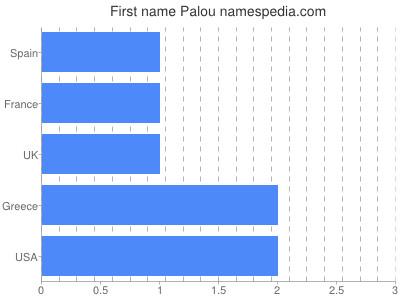 Given name Palou
