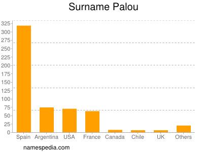 Surname Palou