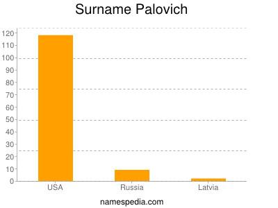 Surname Palovich