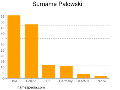 Surname Palowski