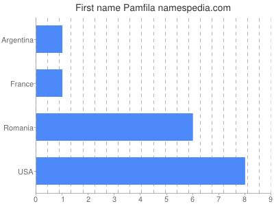 Given name Pamfila