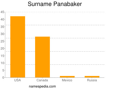 Surname Panabaker