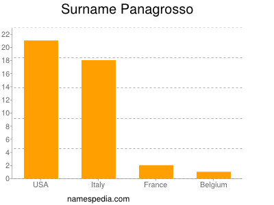 Surname Panagrosso