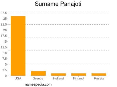Surname Panajoti
