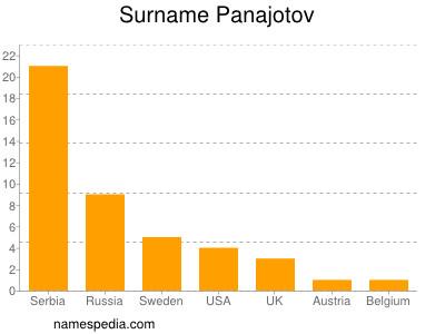 Surname Panajotov