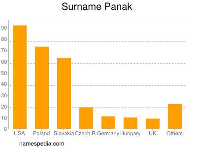 Surname Panak