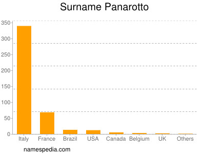 Familiennamen Panarotto