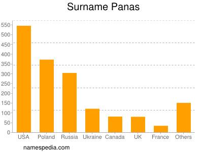 nom Panas