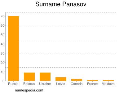 Surname Panasov