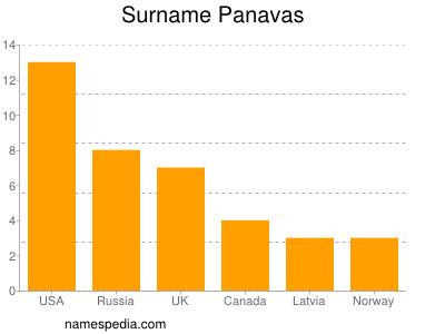 Surname Panavas
