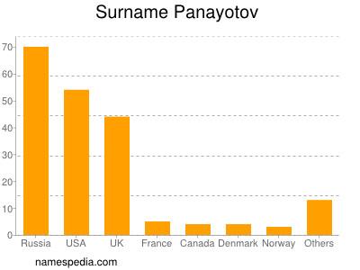 Surname Panayotov
