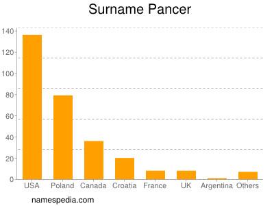 Surname Pancer