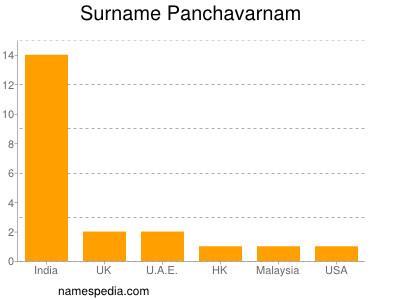 Surname Panchavarnam