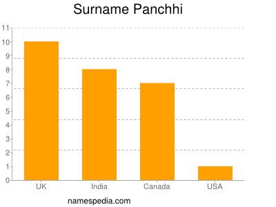 Familiennamen Panchhi