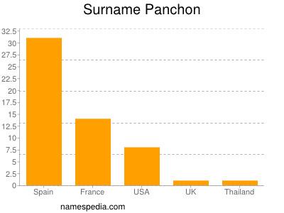 nom Panchon