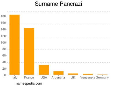 Surname Pancrazi