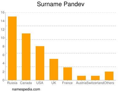 Surname Pandev