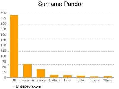 Surname Pandor