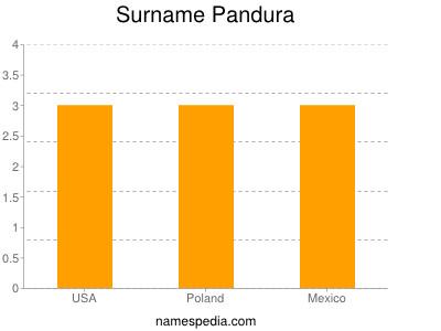 nom Pandura