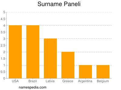 Surname Paneli
