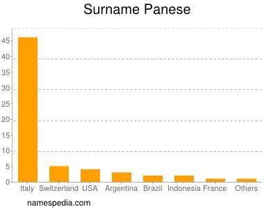 Surname Panese