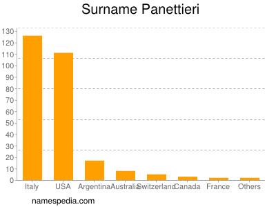 Surname Panettieri